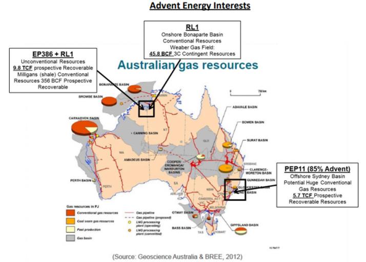 Advent Energy Interests